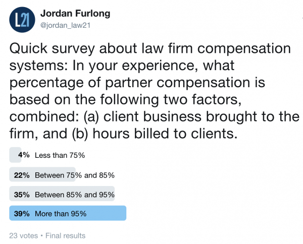 El modelo de retribución de socios está arruinando a los despachos de abogados